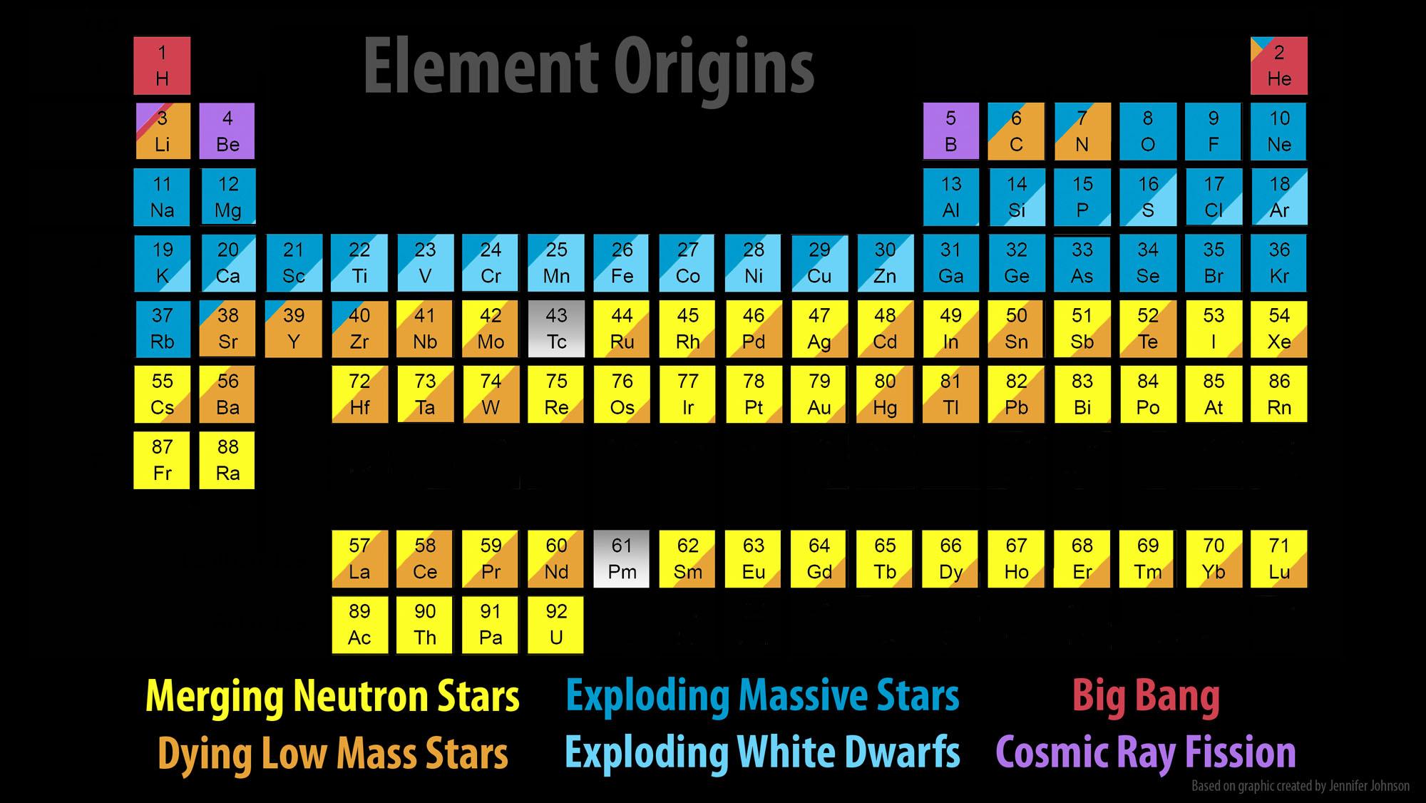 Caltech led ligo and astronomy teams strike gold growth news periodic table xflitez Choice Image